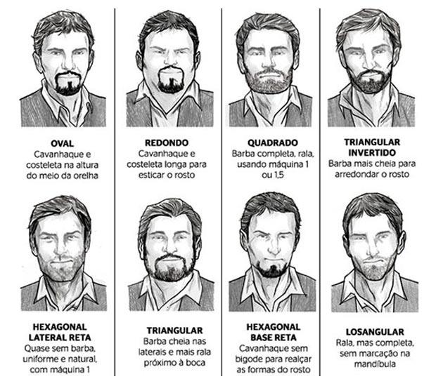 tipos-de-barba-rostos